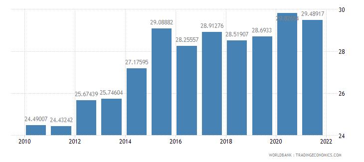 czech republic adjusted savings gross savings percent of gni wb data