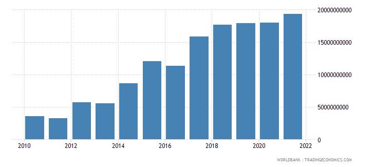 czech republic adjusted savings net national savings us dollar wb data