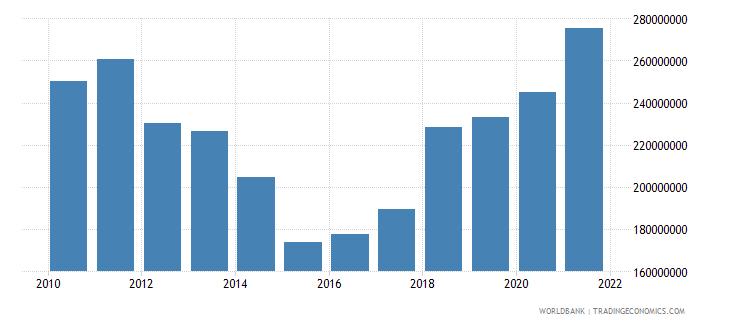 czech republic adjusted savings particulate emission damage us dollar wb data
