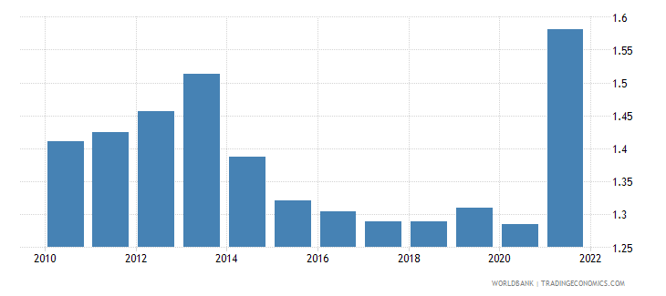 czech republic agricultural raw materials exports percent of merchandise exports wb data