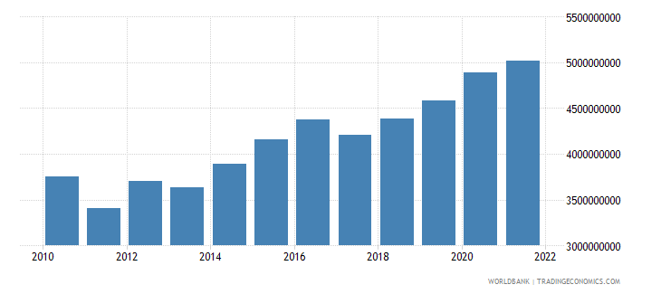 czech republic agriculture value added constant 2000 us dollar wb data