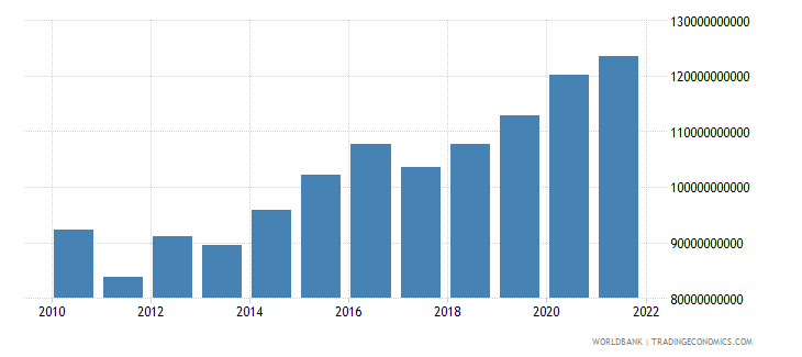 czech republic agriculture value added constant lcu wb data