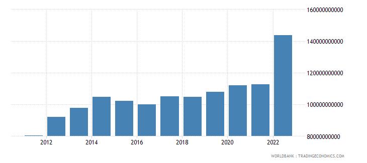 czech republic agriculture value added current lcu wb data