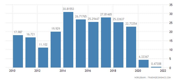 czech republic air transport freight million ton km wb data