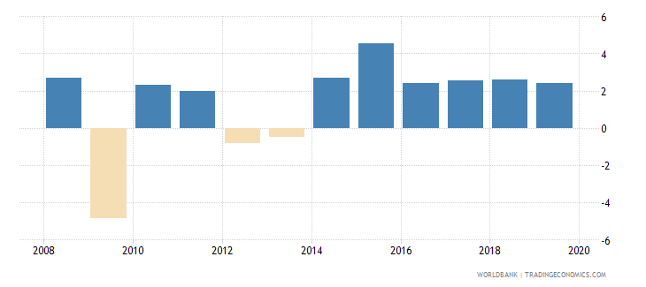 czech republic annual percentage growth rate of gdp at market prices based on constant 2010 us dollars  wb data