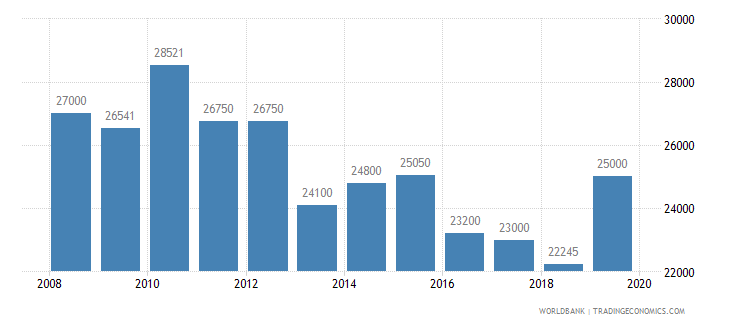 czech republic armed forces personnel total wb data