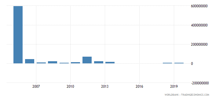 czech republic arms imports constant 1990 us dollar wb data