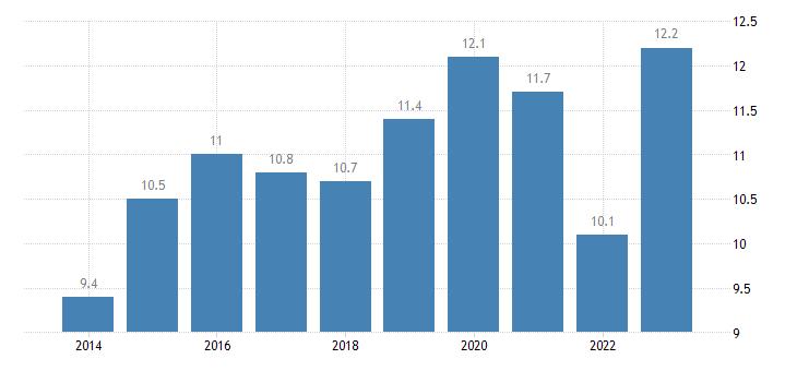 czech republic at risk of poverty rate females eurostat data
