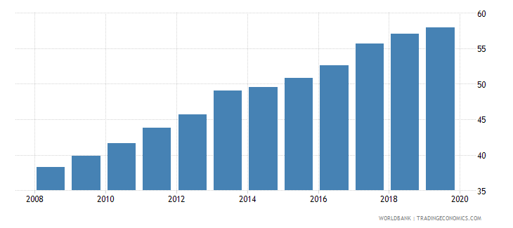 czech republic atms per 100000 adults gfd wb data