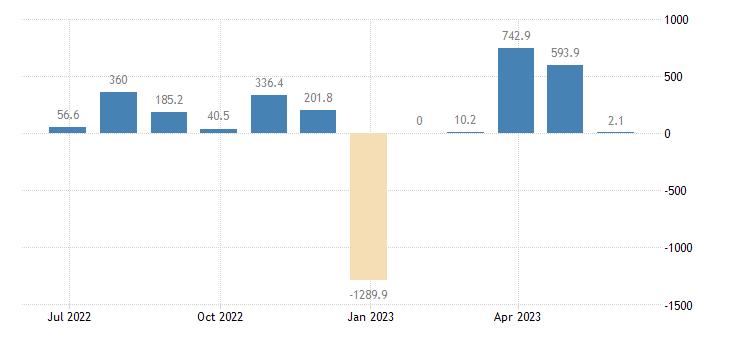 czech republic balance of payments capital account eurostat data