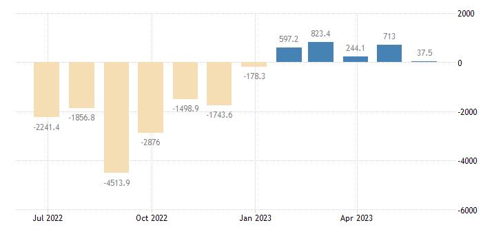 czech republic balance of payments current account eurostat data
