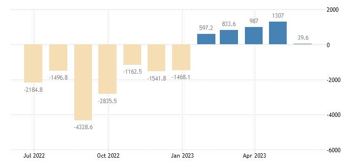 czech republic balance of payments current capital account eurostat data