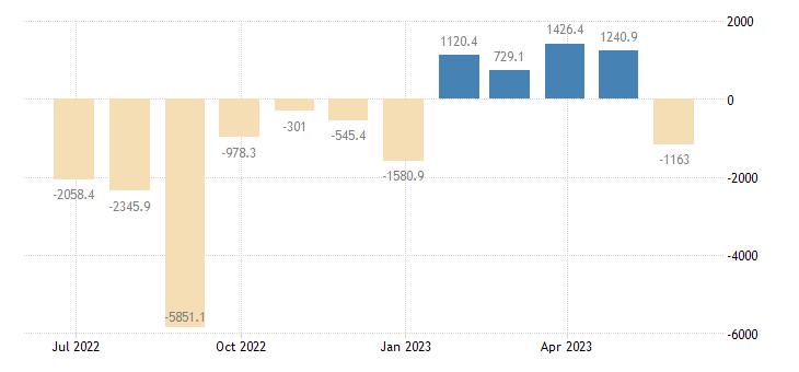 czech republic balance of payments financial account eurostat data