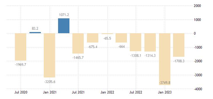czech republic balance of payments financial account net on direct investment eurostat data