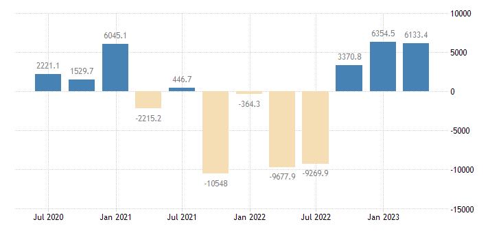 czech republic balance of payments financial account net on other investment eurostat data