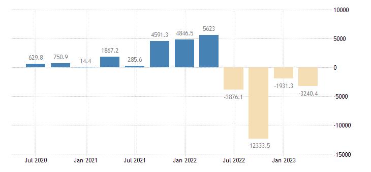 czech republic balance of payments financial account net on reserve assets eurostat data