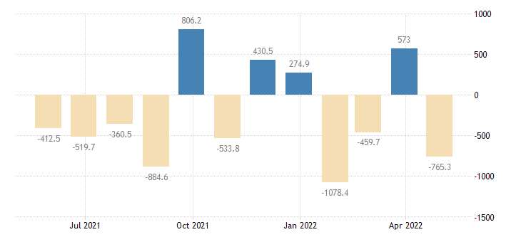 czech republic balance of payments financial account on direct investment eurostat data