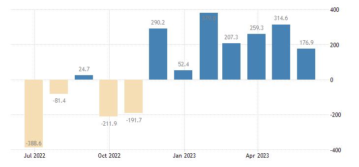 czech republic balance of payments financial account on financial derivatives employee stock options eurostat data