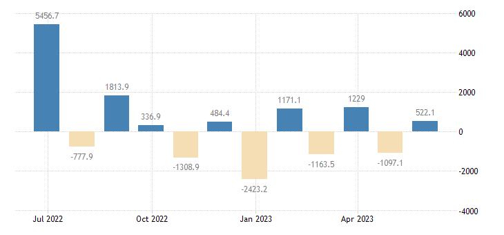 czech republic balance of payments financial account on portfolio investment eurostat data