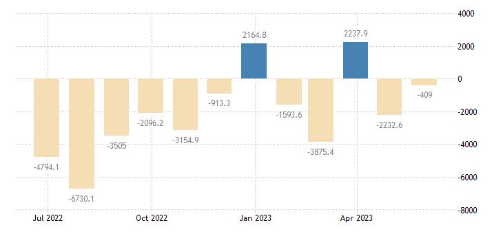 czech republic balance of payments financial account on reserve assets eurostat data