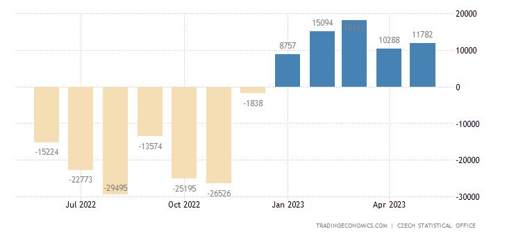 Czech Republic Balance of Trade