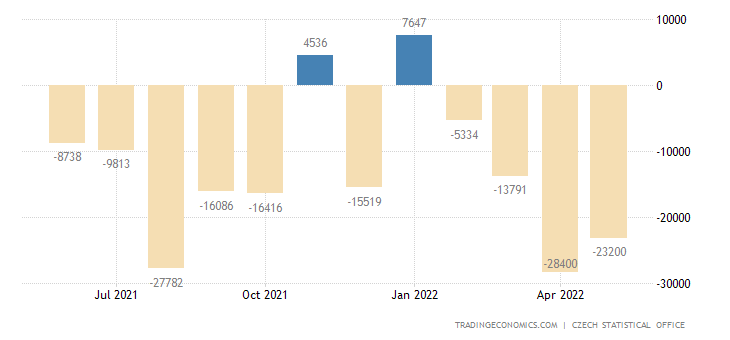 Czech Republic Balance of Trade