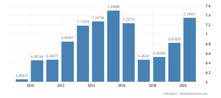 czech republic bank capital to assets ratio percent wb data