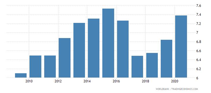 czech republic bank capital to total assets percent wb data