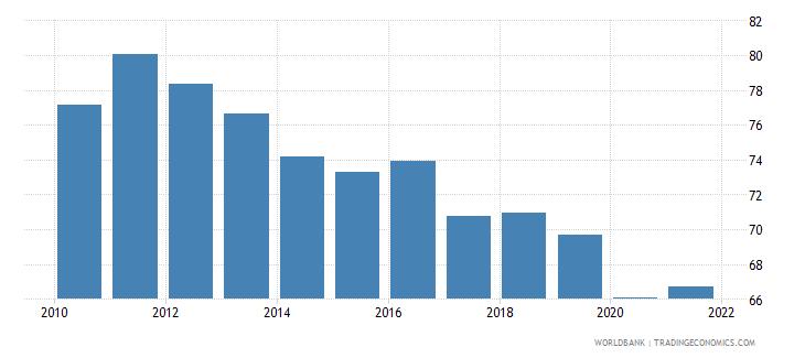 czech republic bank credit to bank deposits percent wb data