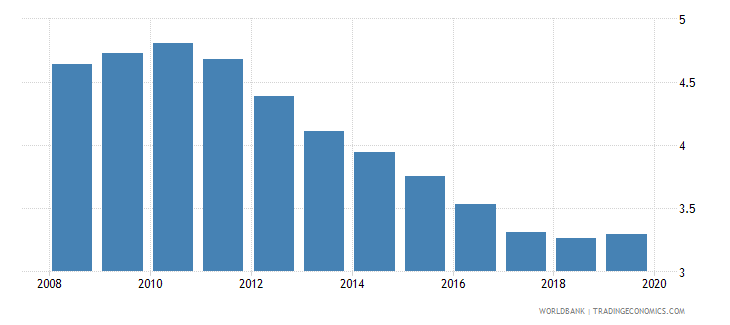czech republic bank lending deposit spread wb data