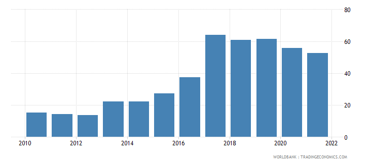 czech republic bank liquid reserves to bank assets ratio percent wb data