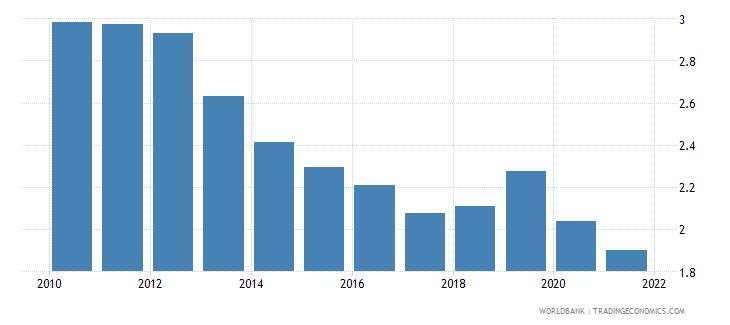 czech republic bank net interest margin percent wb data