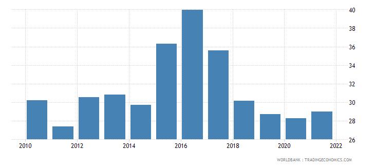 czech republic bank noninterest income to total income percent wb data