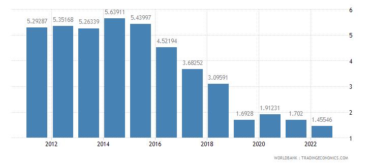 czech republic bank nonperfoming loans to total gross loans percent wb data