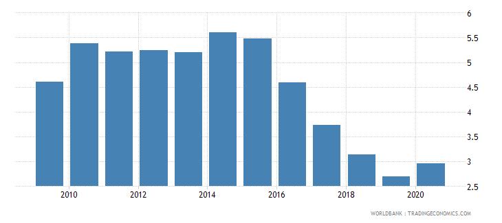 czech republic bank nonperforming loans to gross loans percent wb data