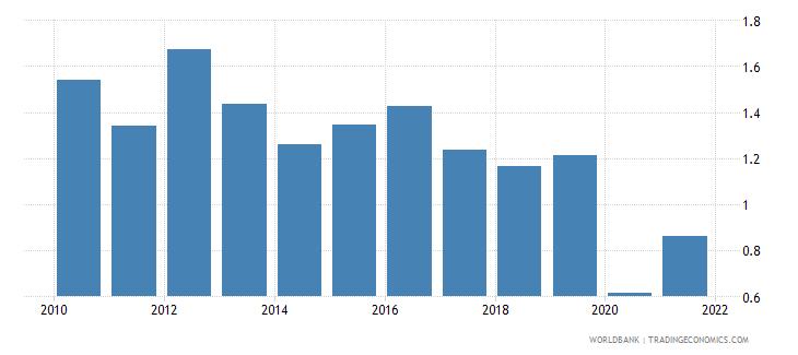 czech republic bank return on assets percent after tax wb data