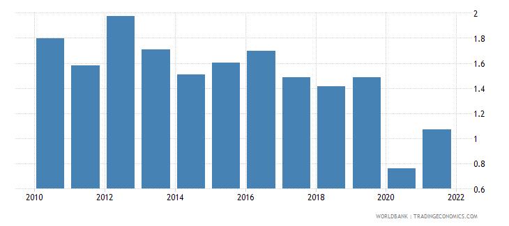 czech republic bank return on assets percent before tax wb data