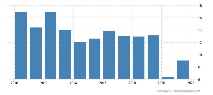 czech republic bank return on equity percent after tax wb data