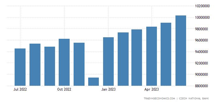 Czech Republic Banks Balance Sheet