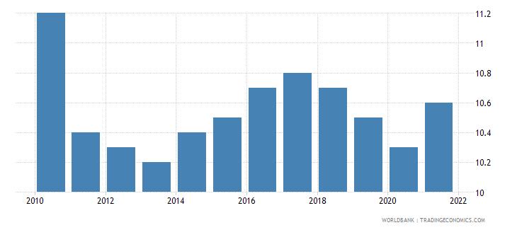 czech republic birth rate crude per 1 000 people wb data