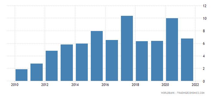 czech republic broad money growth annual percent wb data