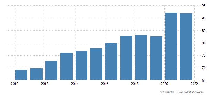 czech republic broad money percent of gdp wb data