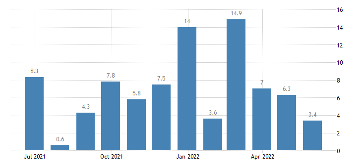 czech republic building activity eurostat data