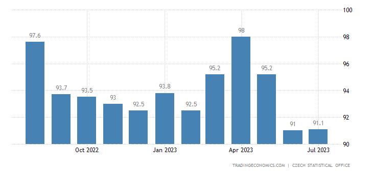 Czech Republic Business Confidence