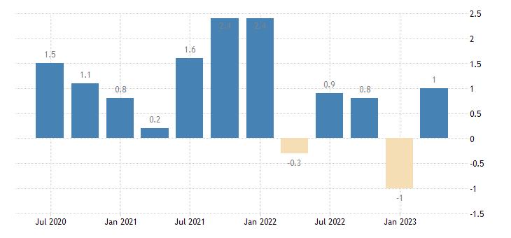 czech republic capital account eurostat data