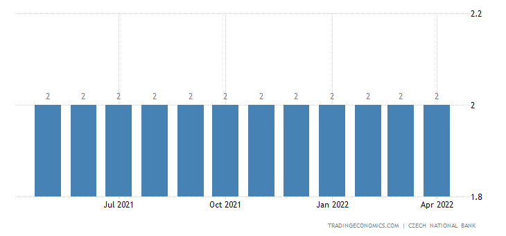 Czech Republic Cash Reserve Ratio