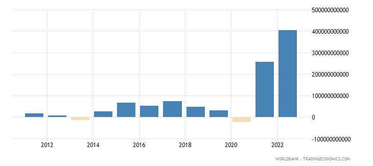 czech republic changes in inventories current lcu wb data