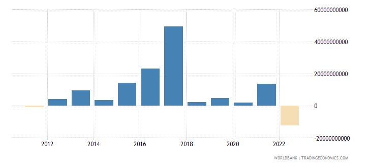 czech republic changes in net reserves bop us dollar wb data