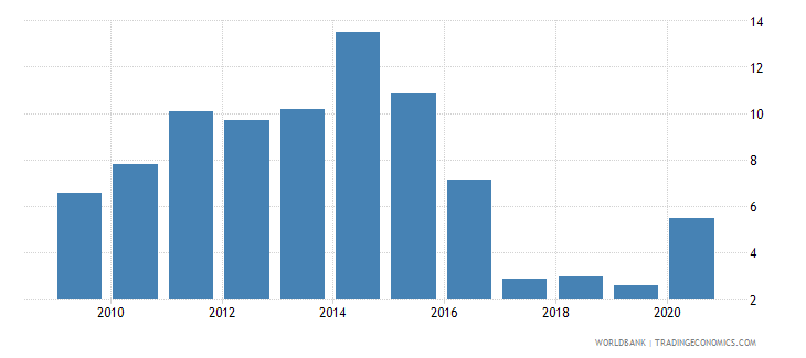 czech republic claims on central government etc percent gdp wb data