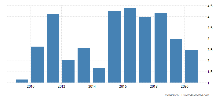 czech republic claims on private sector annual growth as percent of broad money wb data